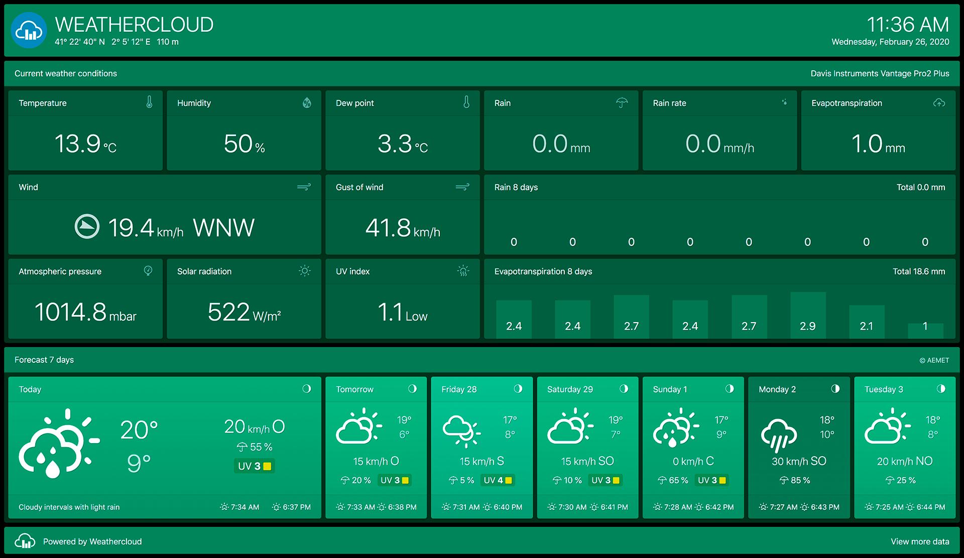 Agro (ET) dashboard in Emerald (Light green) theme